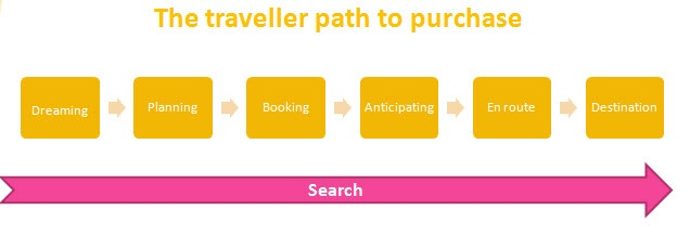 The traveller's path to purchase