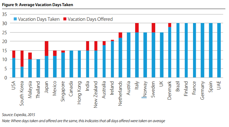 Average Vacation Days Taken