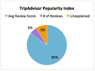 tripadvisor-popularity-index